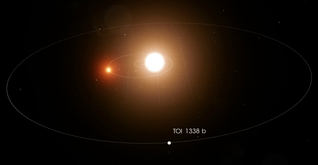 SDSU Astronomers discover two new planets around double star systems